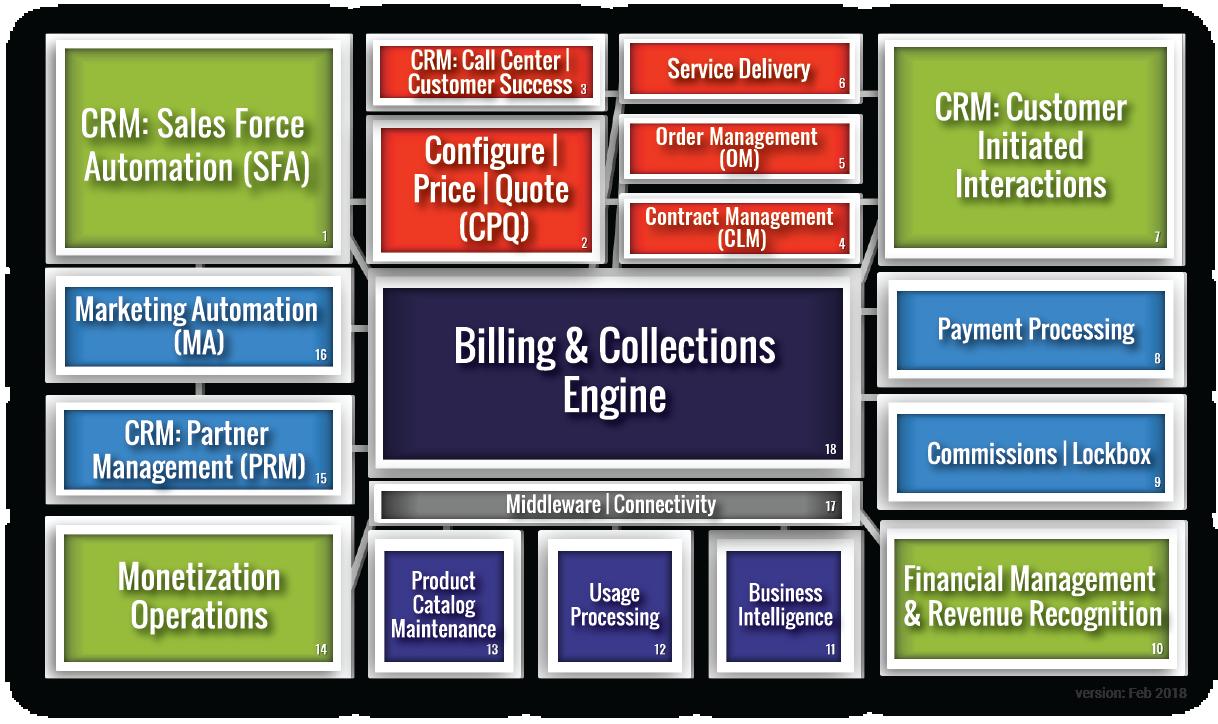 ATG Consulting Demo - ATG Monetization Ecosystem™