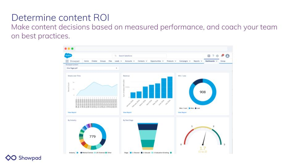 Showpad Content Demo - Determine content ROI