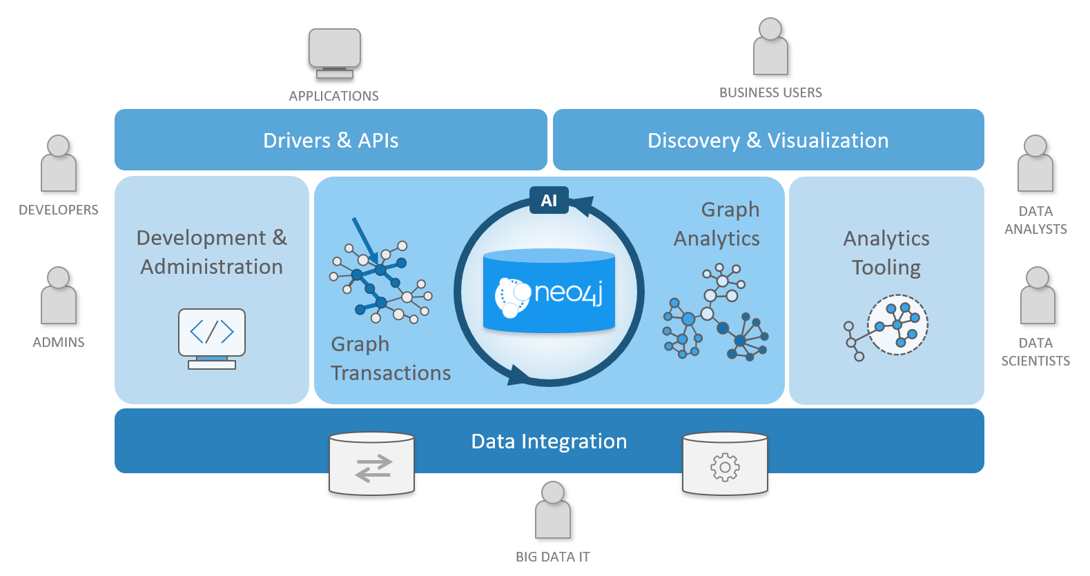 Neo4j Reviews 2019: Details, Pricing, & Features | G2