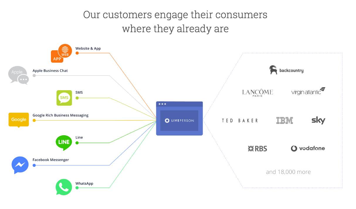 LiveEngage Demo - LiveEngage integrates to the world's most popular messaging apps!