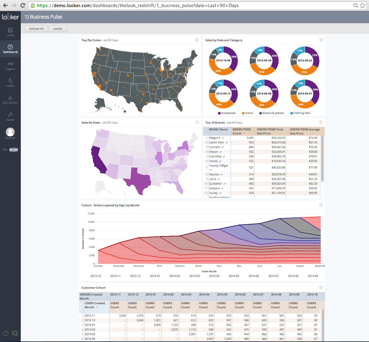 Looker graphical dashboard