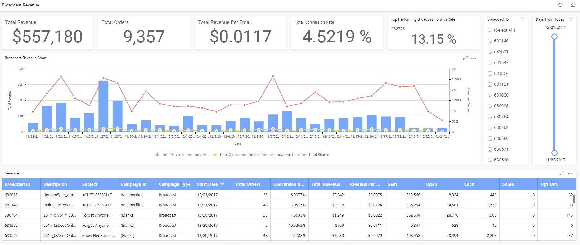 QuickPivot Demo - Broadcast Revenue Visualization