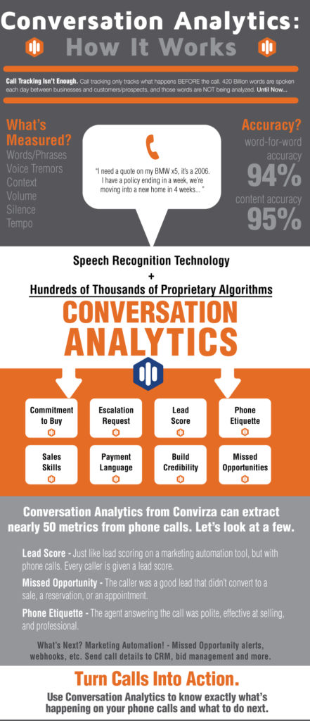 Convirza (formerly LogMyCalls) Demo - Conversation Analytics: How It Works