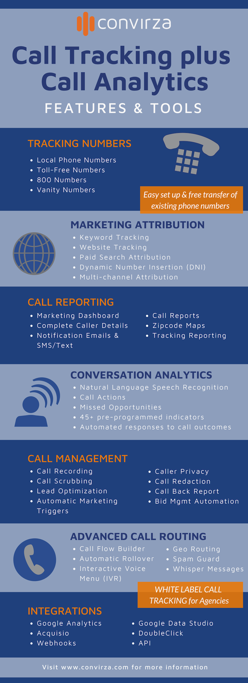 Convirza (formerly LogMyCalls) Demo - Call Tracking and Call Analytics: Features and Tools