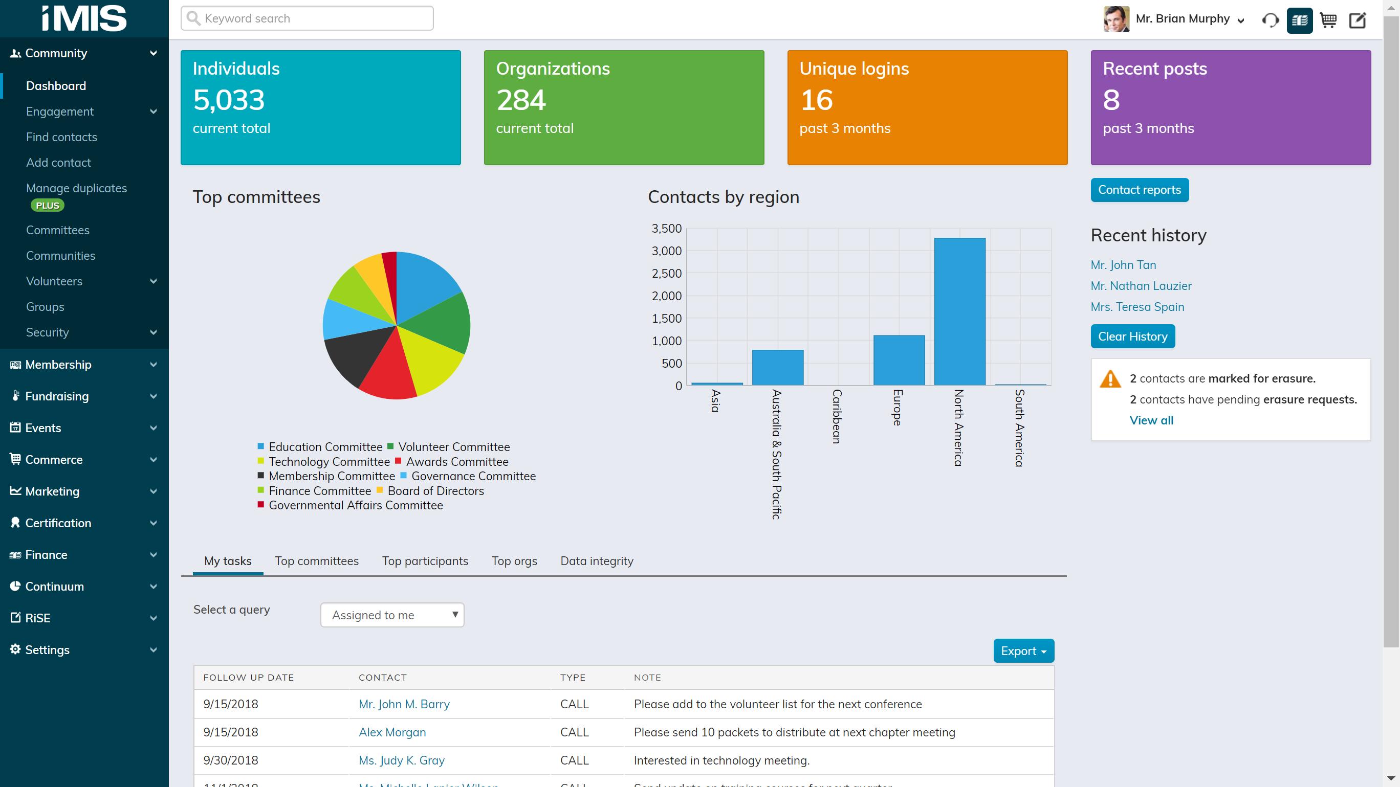 iMIS Demo - Community Dashboard