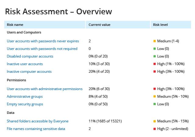 Netwrix Auditor Demo - IT Risk Assessment