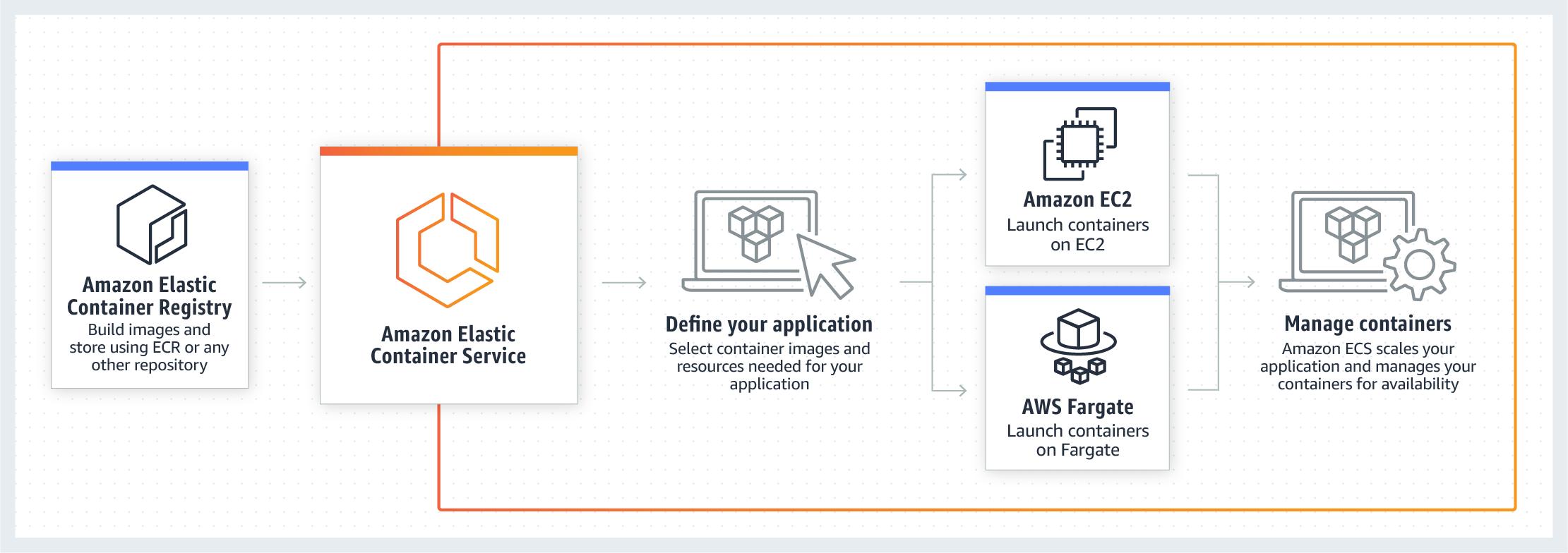 Amazon Elastic Container Service (Amazon ECS) Demo - Amazon ECS Diagram