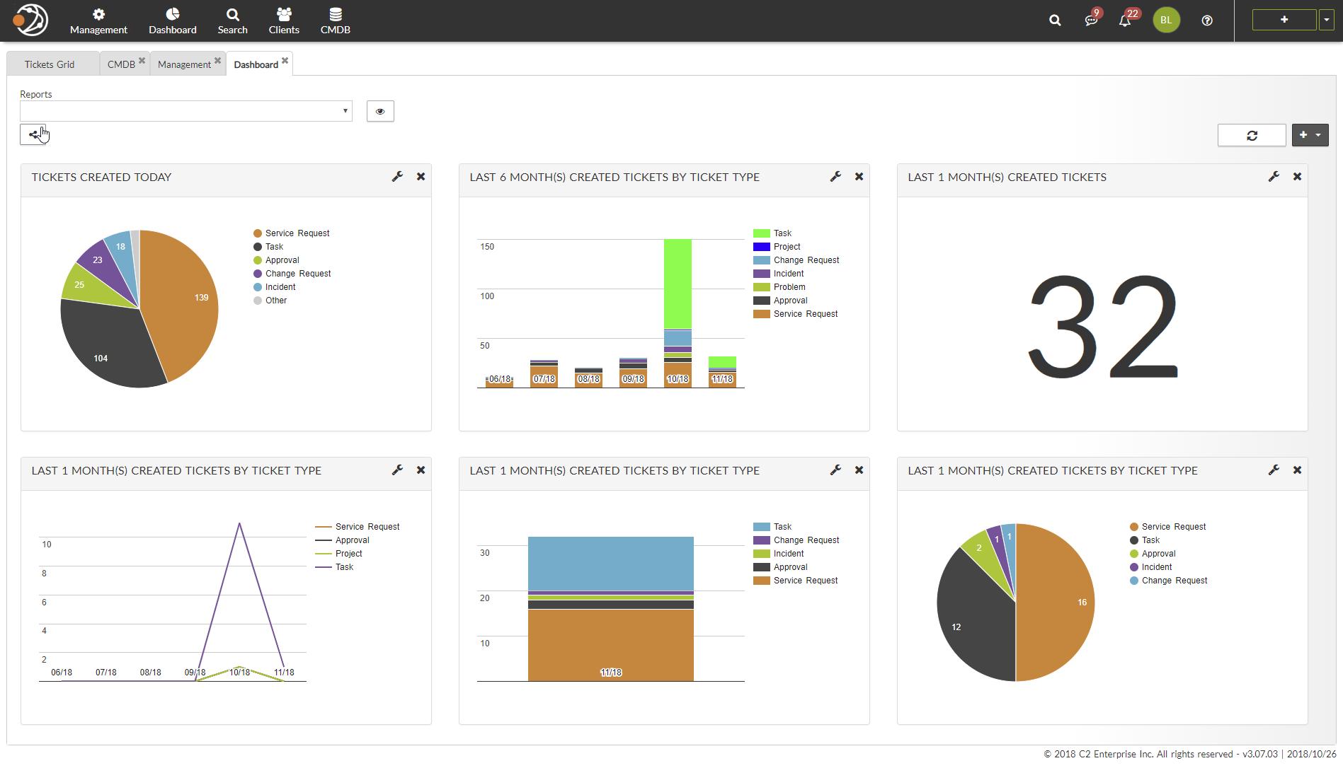 C2 ATOM Demo - Dashboard & reports