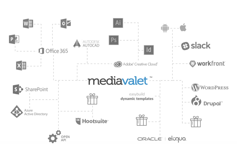 MediaValet Demo - Integrations Map
