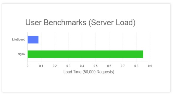 LiteSpeed Web Server vs Nginx | G2