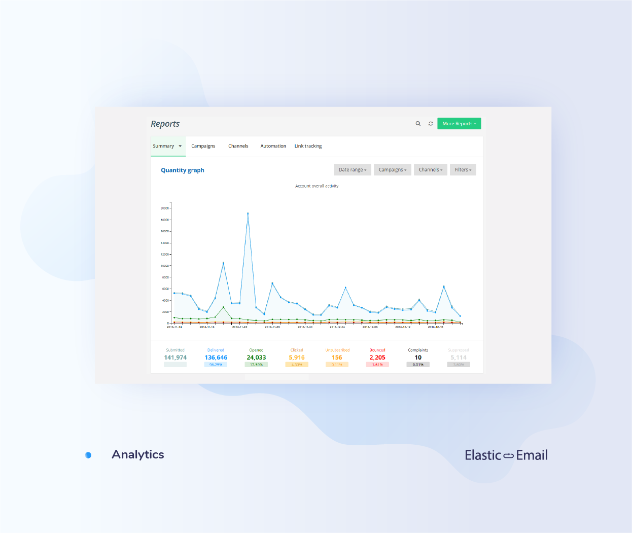Elastic Email Demo - Build effective campaigns with real-time reports
