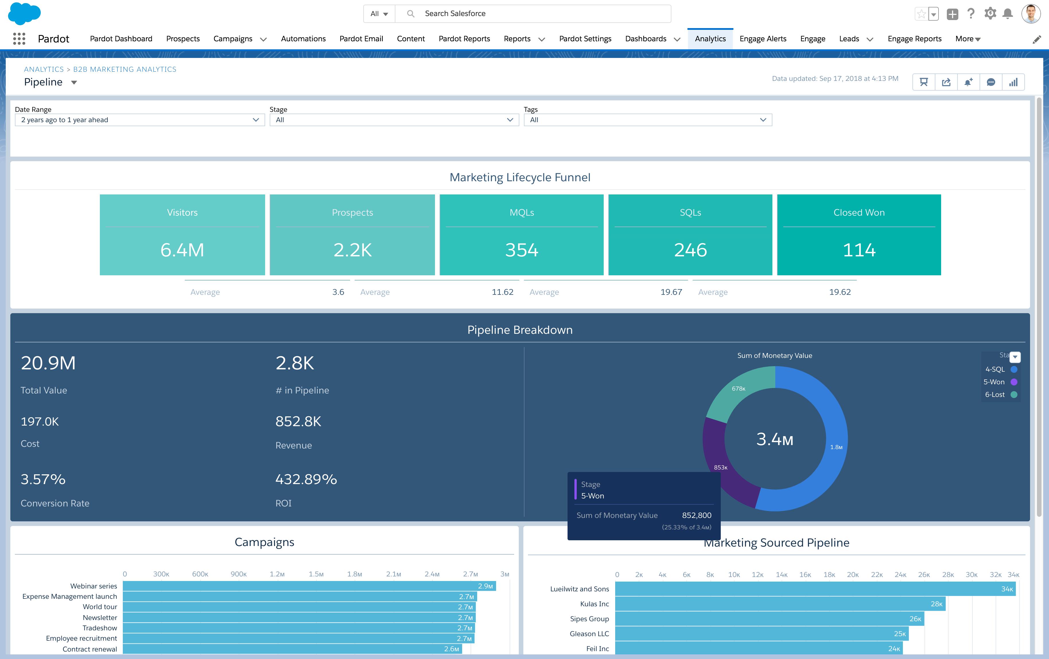Pardot Demo - B2B Marketing Analytics