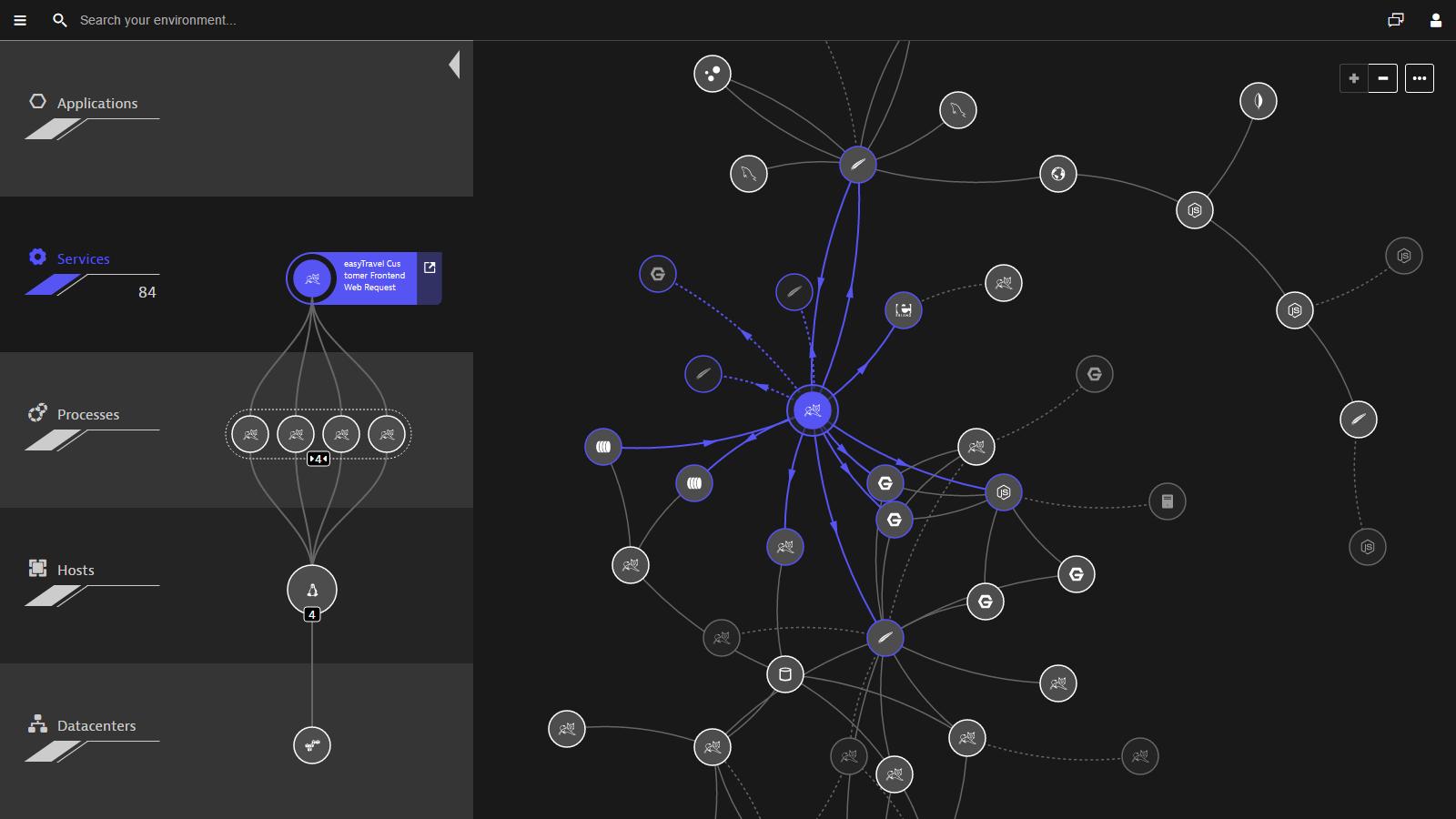 Dynatrace Demo - Smartscape topology map