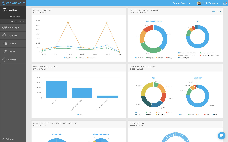 Crowdskout Demo - Crowdskout dashboard