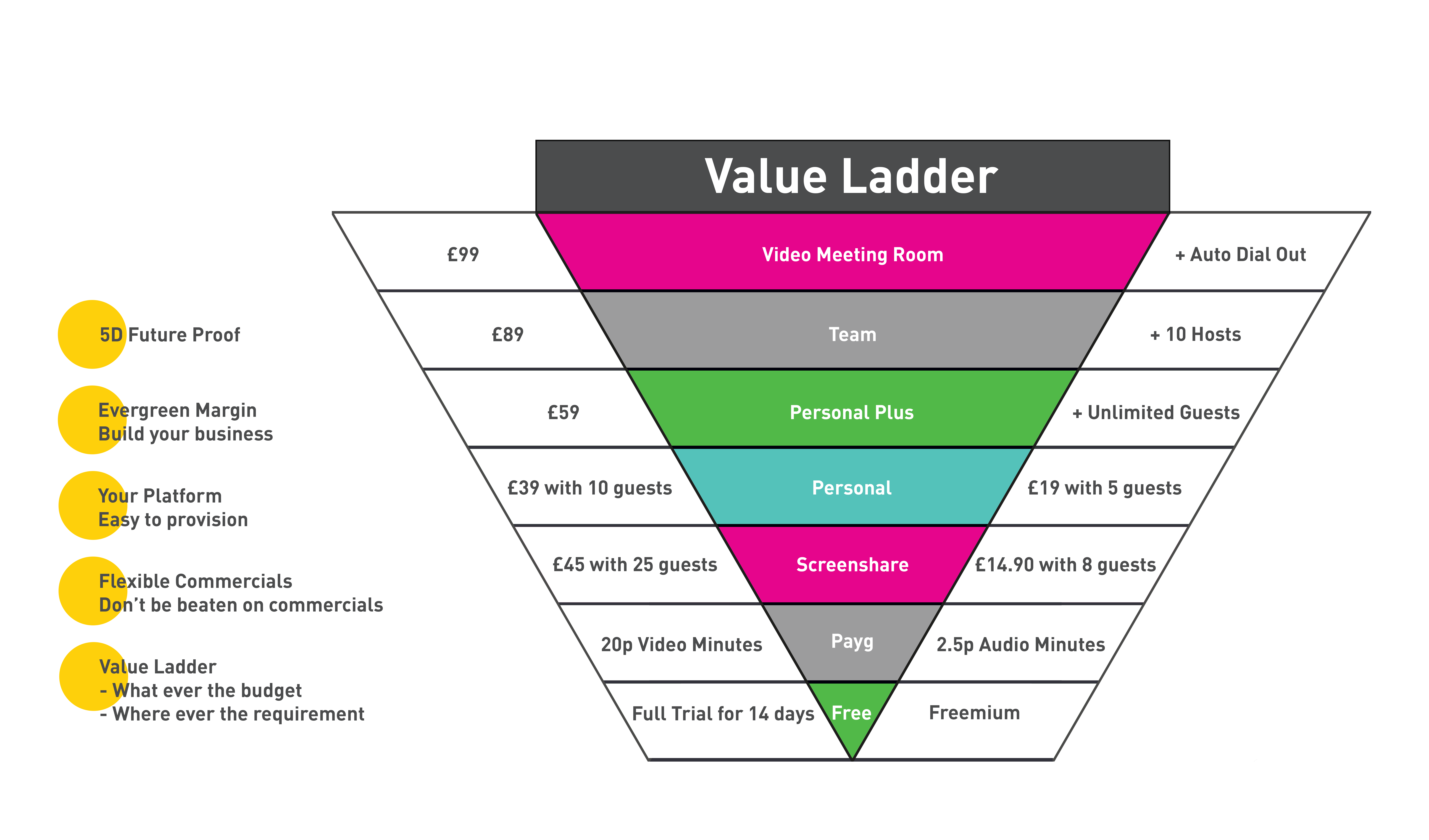 Virtual Meeting Spaces Demo - Value-Ladder-(A)-(1).png