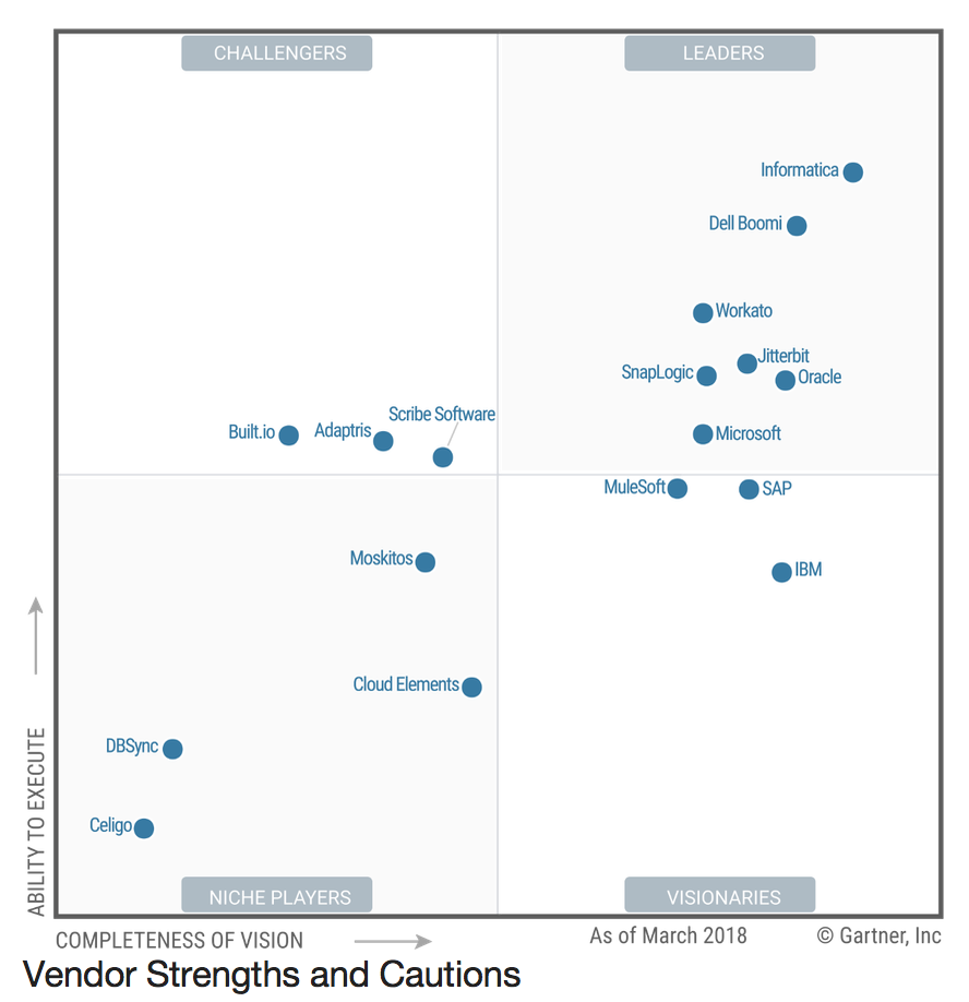 Oracle Integration Cloud Reviews 2019: Details, Pricing, & Features | G2