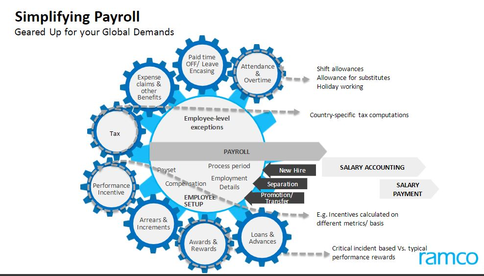 JHipster vs Ramco HCM with Global Payroll | G2