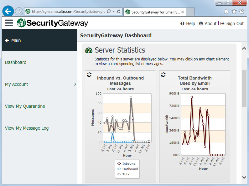 Security Gateway Demo - Security Gateway for Email | Dashboard