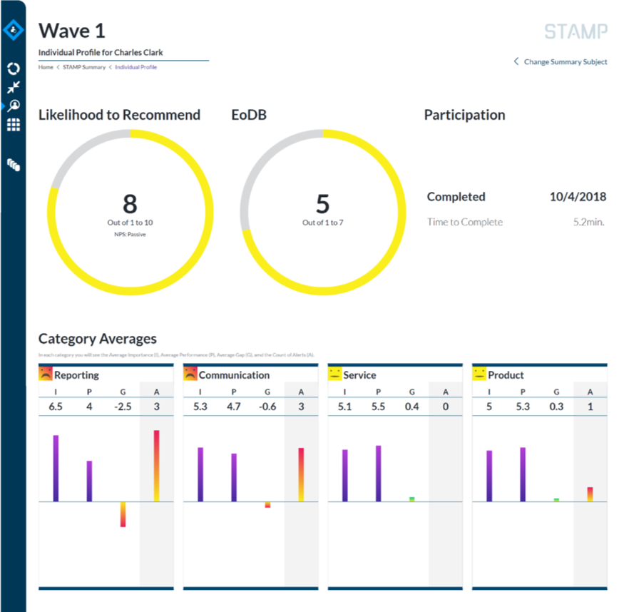 STAMP Demo - Summary Dashboard