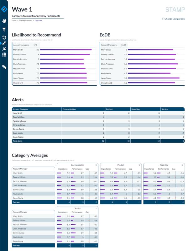 STAMP Demo - Comparative Analytics