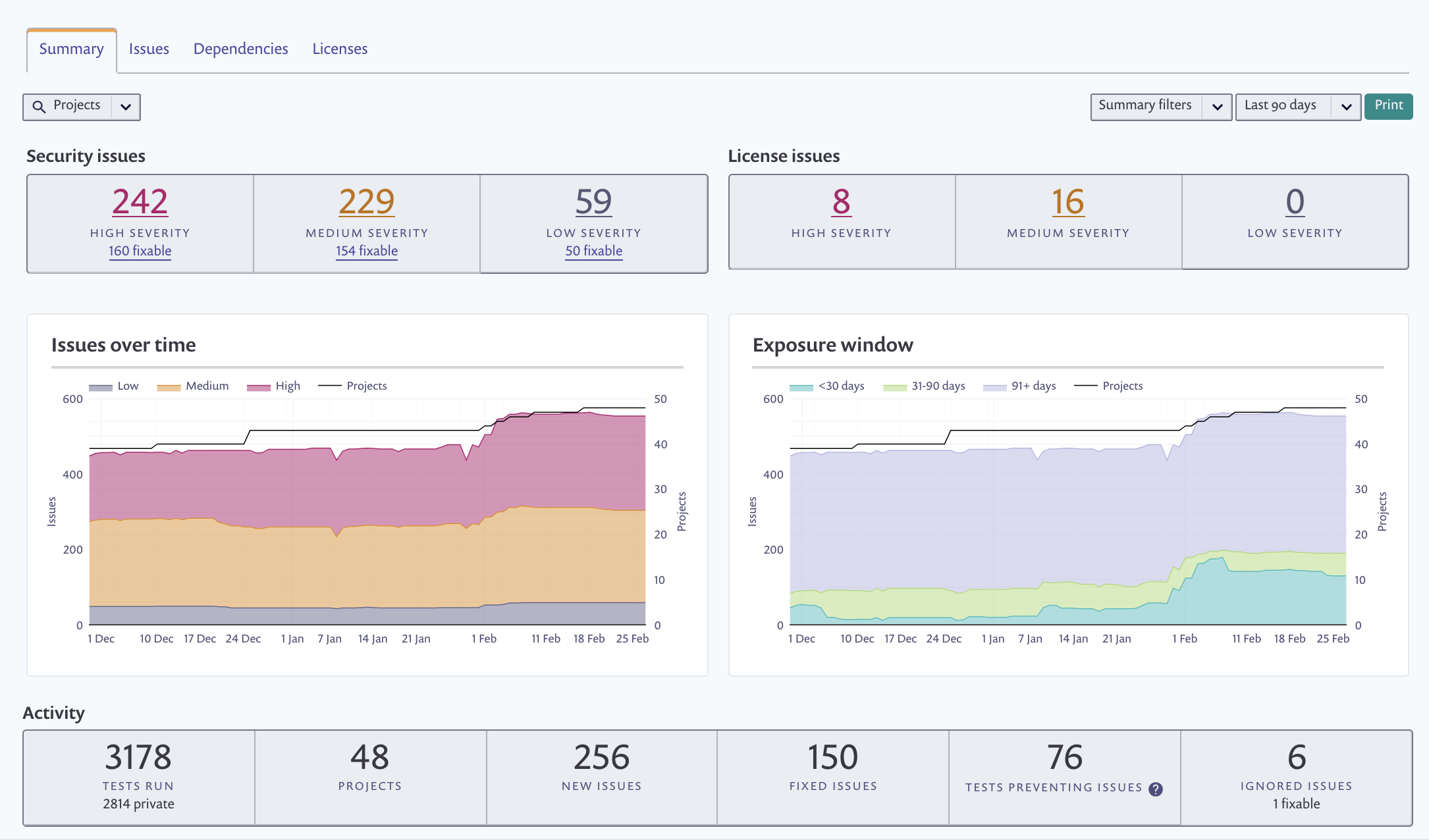 Snyk Demo - Reports: An overview of your organization's vulnerability status