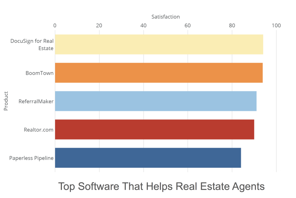 Top 5 tools that help real estate agents 1024x686