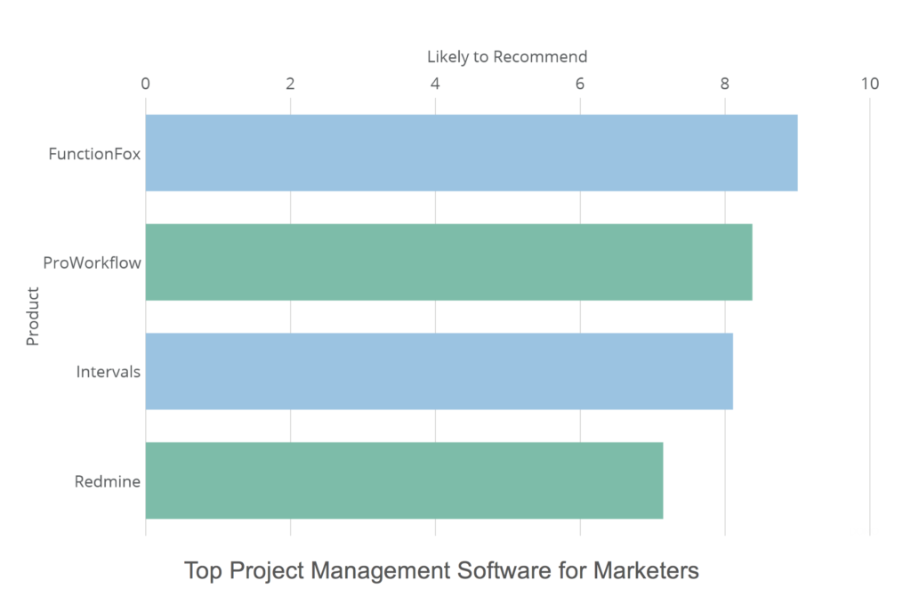 best project management software in 2018 g2 crowd