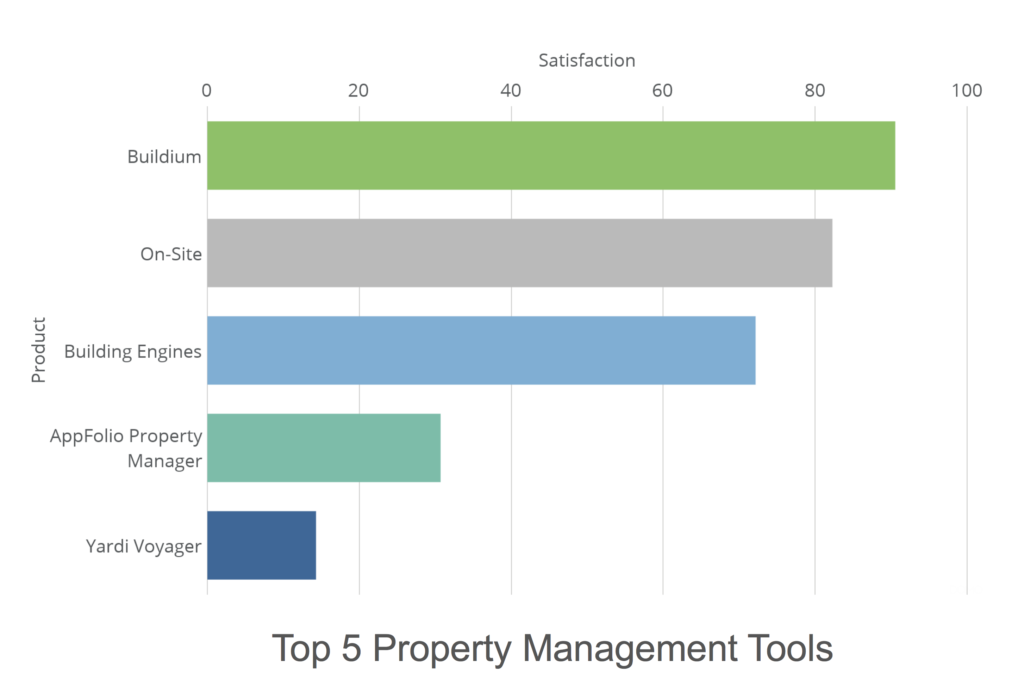 5 apartment management tools for property owners apartment management software 1024x692