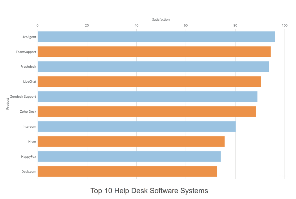 Top 10 help desk technician software systems 1024x691