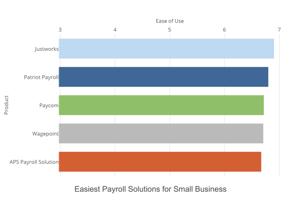 The 5 easiest payroll solutions for small businesses 1024x694