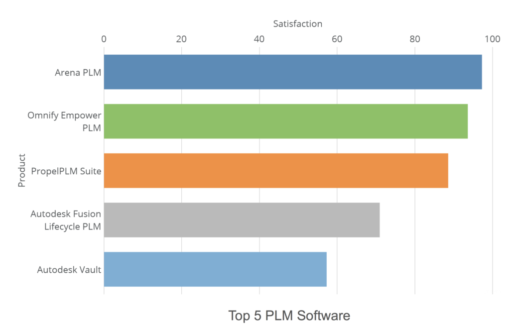 Top plm and pdm tools rated by users 1024x673