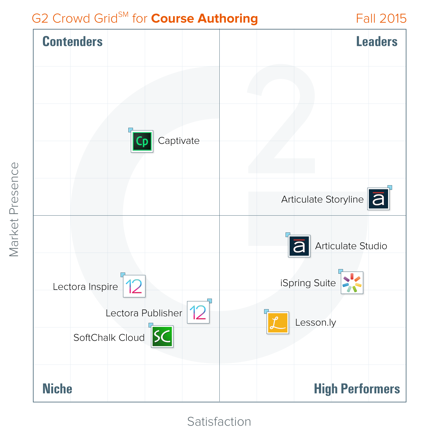 Course authoring fall 2015 grid