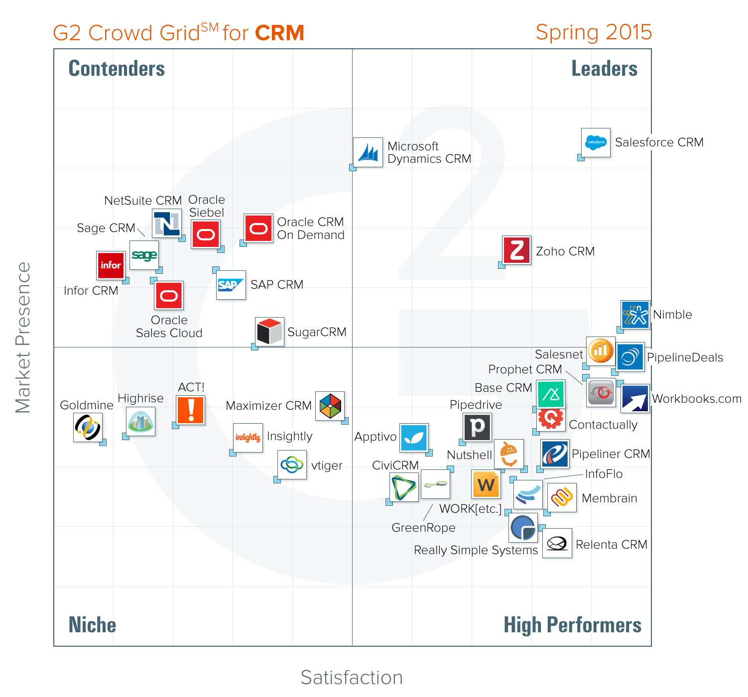 Best crm software spring 2015 g2 crowd