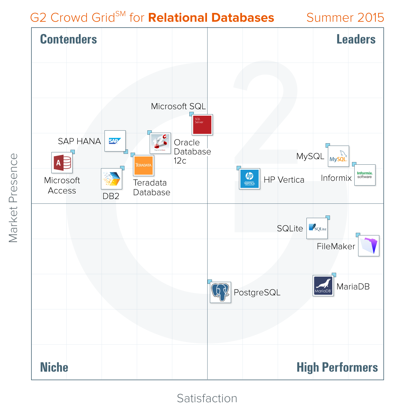 Best relational databases fall 2015 g2 crowd