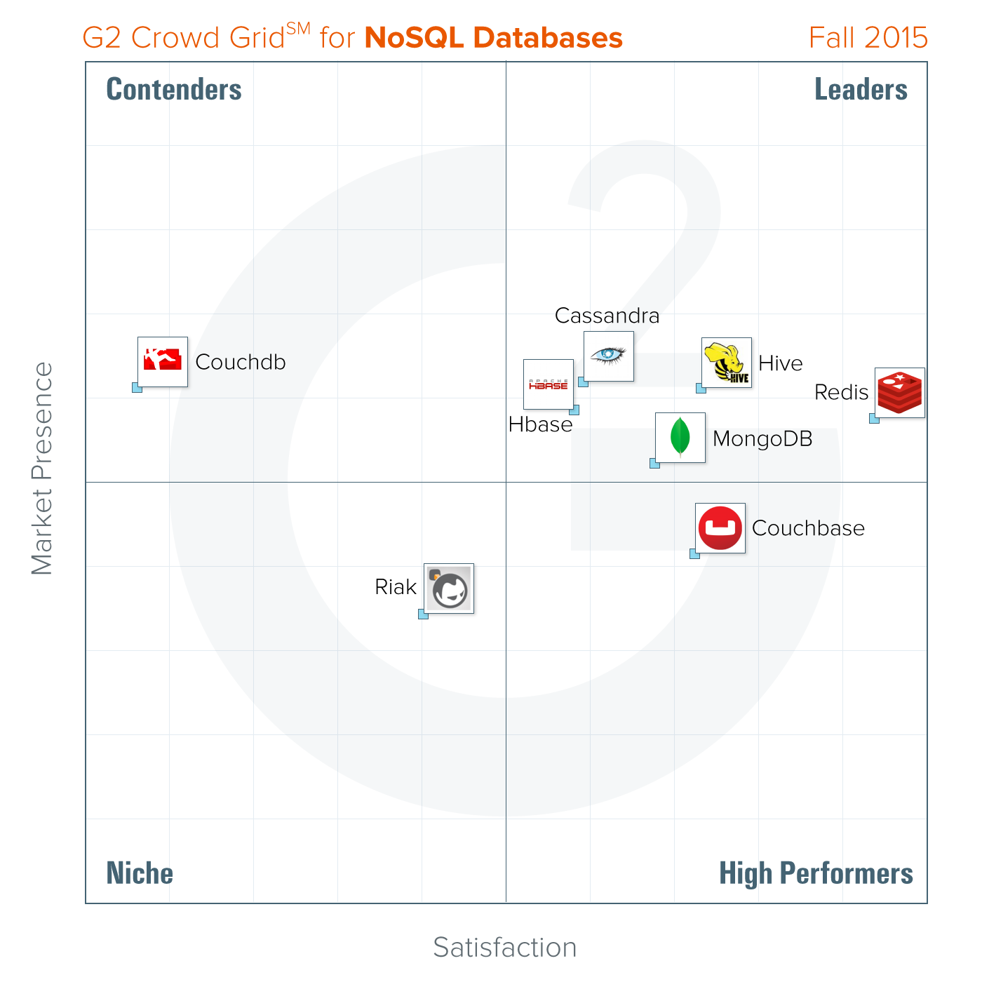 Best nosql databases fall 2015 g2 crowd
