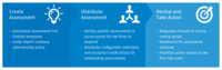 Cybersecurity Risk Assessment Application