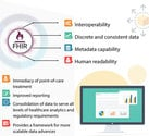 FHIR Based Product Development and Consultancy