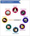 Mirth Connect channel Development Service