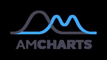 amCharts Reviews