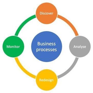 Apromore Advanced Process Analytics Platform