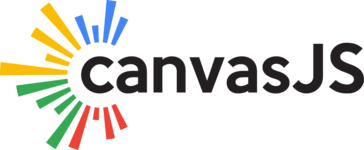 CanvasJS Charts Reviews