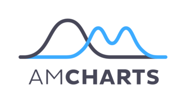 amCharts Reviews