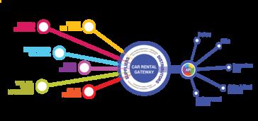 CAR RENTAL GATEWAY Reviews