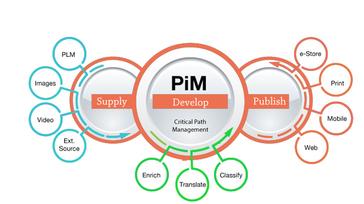 Informatica PIM Development Software