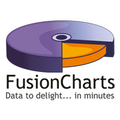 Compare FusionCharts vs. amCharts