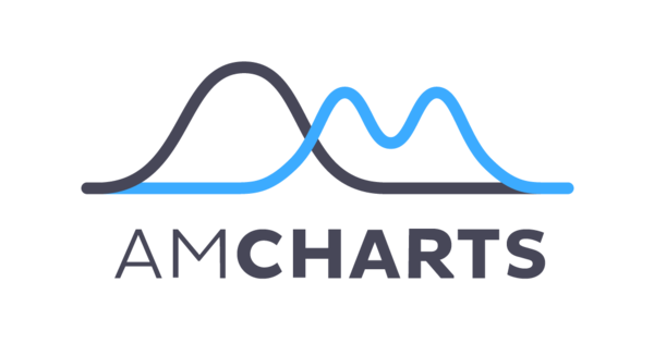 amCharts Reviews 2019: Details, Pricing, & Features | G2