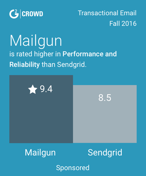 Maingun vs sendgrid 2x