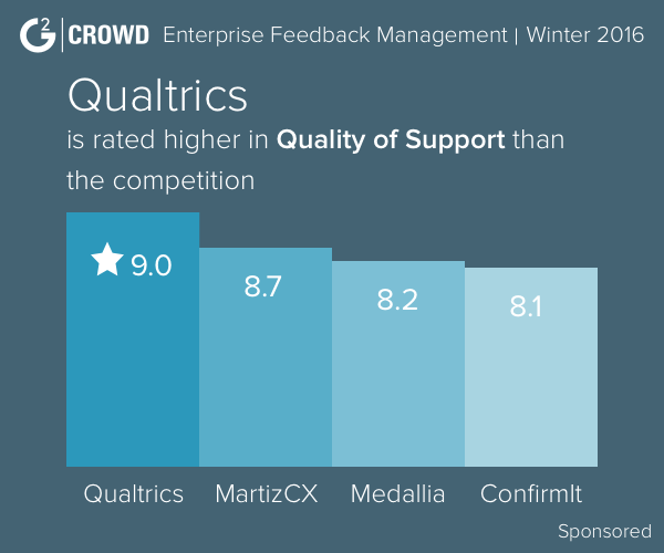 Qualtrics compare to competitors 2 2x