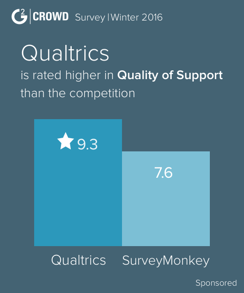 Qualtrics survey compare to competitors 2x