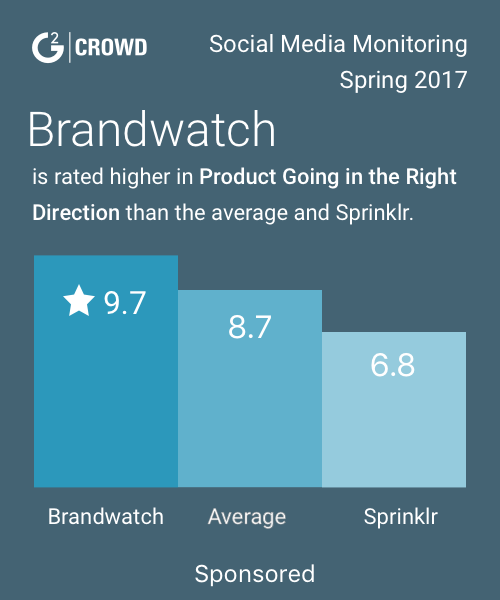 Brandwatch  social media monitoring  2x